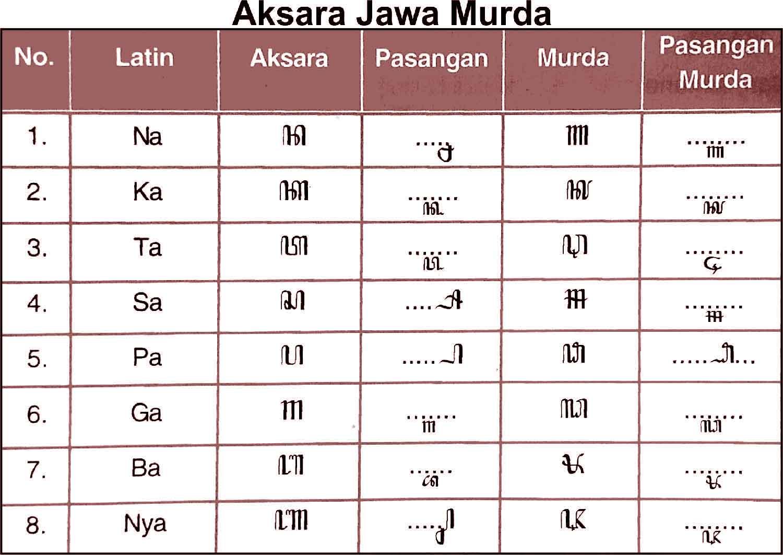 Serta menyimpulkan suatu tulisan aksara jawa. Prabu Suyudana Tulisen Nganggo Aksara Murda
