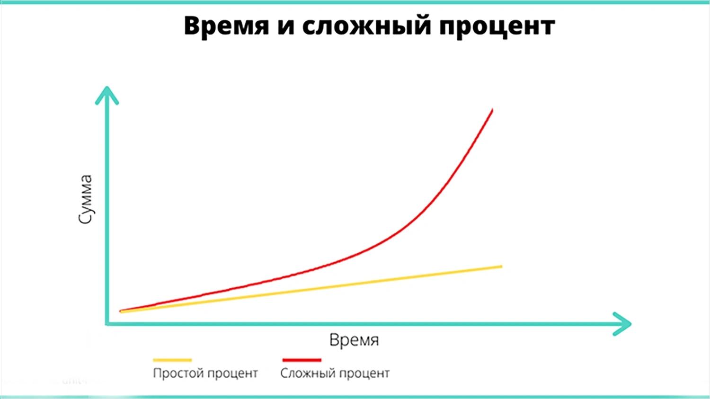 Сложный процент в инвестировании