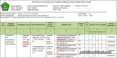 Kisi-kisi PAS Ilmu Tafsir Kelas 11 Tahun 2019/2020