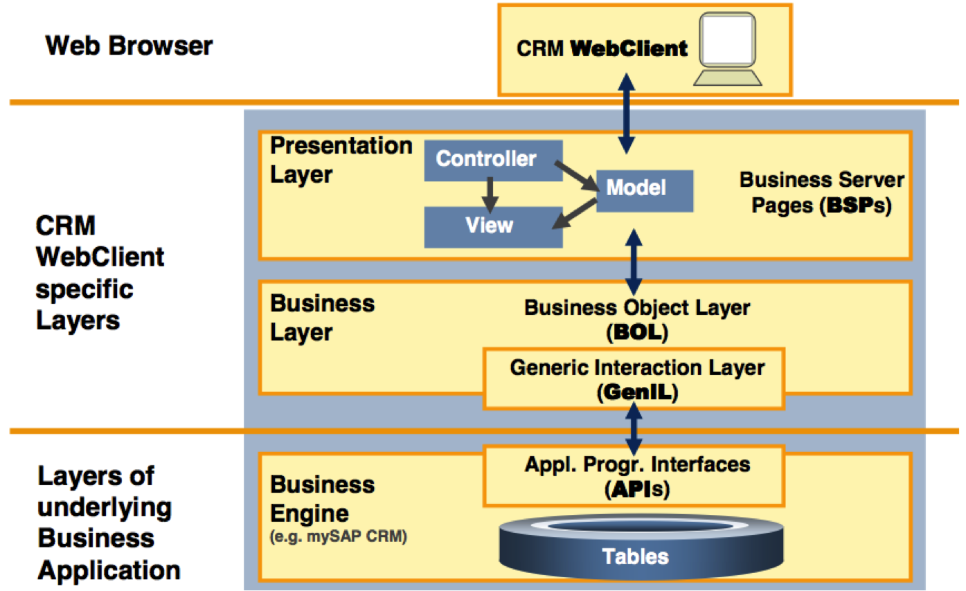 Sap Business One Architecture Diagram 2007 Saab 9 3 Wiring Customer Experience The Other Side Of