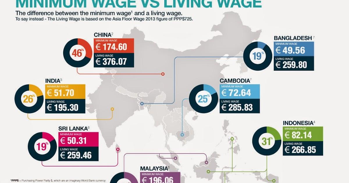 Persatuan Sahabat Wanita: Minimum Wage vs Living Wage in Asia