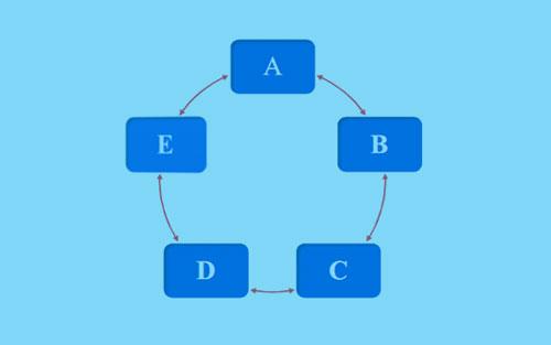 diagram aktivitas saling menilai sikap atau perilaku antarteman