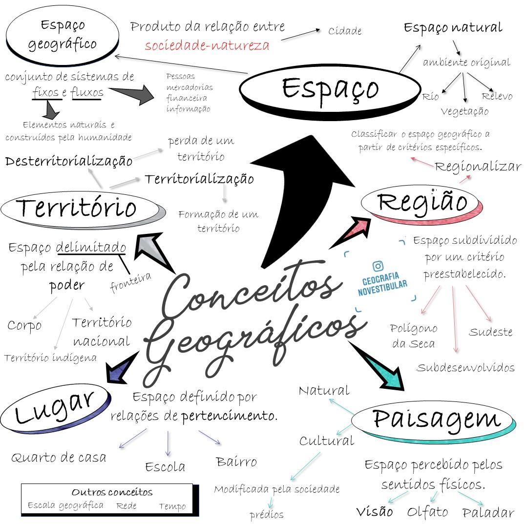 Mapa mental sobre CONCEITOS GEOGRÁFICOS - visaogeografica.com
