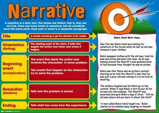 pengertian dan generic structure narrative text bahasa Inggris