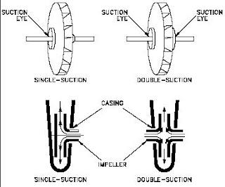 Jenis Impeller berdasarkan Banyaknya Saluran Masuk (Suction)