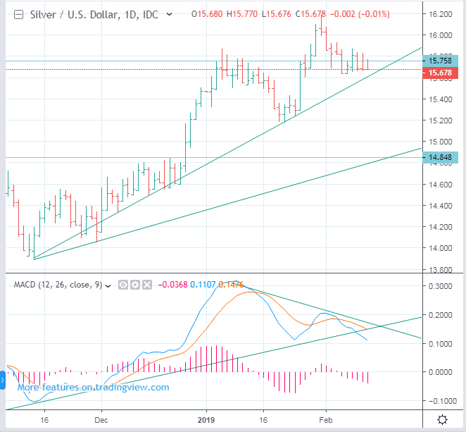 Silver price forecast and trading - down to 14.8