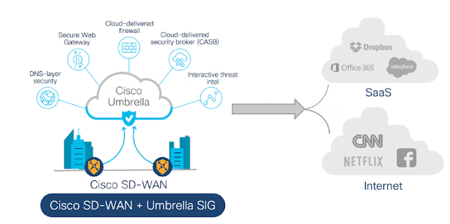 Cisco SD-WAN, Cisco Tutorial and Material, Cisco Learning, Cisco Certification, Cisco Guides, Cisco Prep