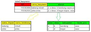 Contoh Atribut Sederhana (Attribute Simple) dan Atribut Komposit (Composite Attribute)