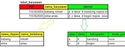Atribut Sederhana (Attribute Simple) dan Atribut Komposit (Composite Attribute)