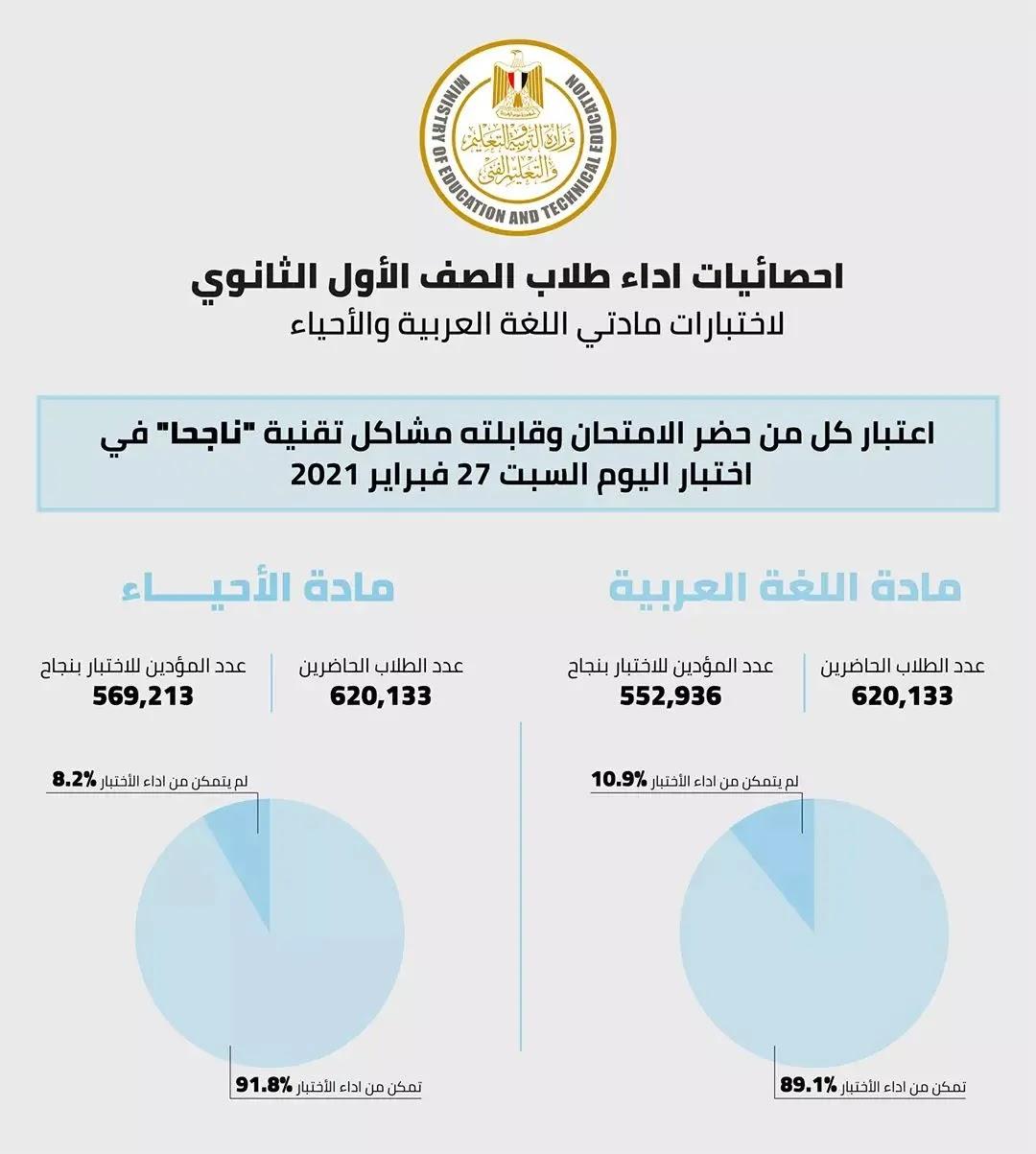 قرار وزارة التربية والتعليم اليوم بشأن امتحانات الصف الاول والثاني الثانوي اليوم