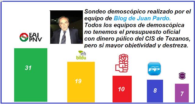 Encuesta-sondeo demoscópico, 12-07-20. País Vasco