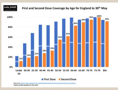 percentage vaccinated all different age groups in the UK