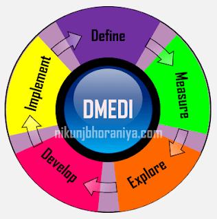 Five Phases of DMEDI Methodology