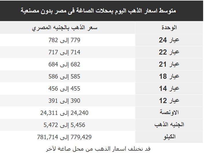 اسعار الذهب اليوم فى مصر Gold الاربعاء 22 يناير 2020
