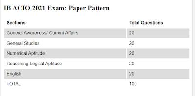 IB-ACIO-2021-Exam-Paper-Pattern