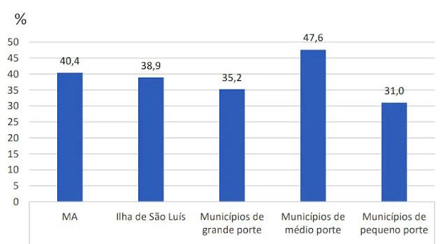 Maranhão: Mais de 40% já havia contraído covid em agosto de 2020