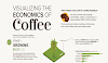 The Economics of Coffee in One Chart #infographic