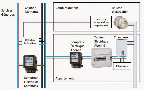 Vmc gaz et dispositif de s curit collectif dsc elyotherm for Ventilation cuisine gaz