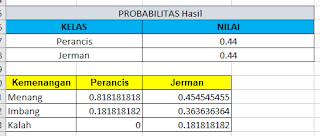 Probabilitas Naive Bayes