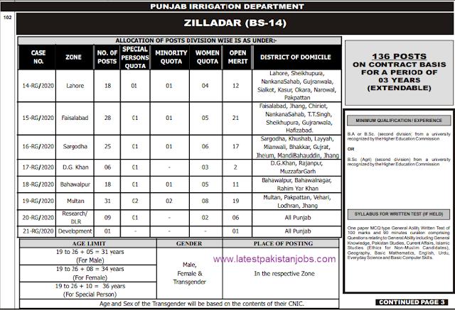 Zaldar Latest Punjab Jobs advertisement No. 10-2020