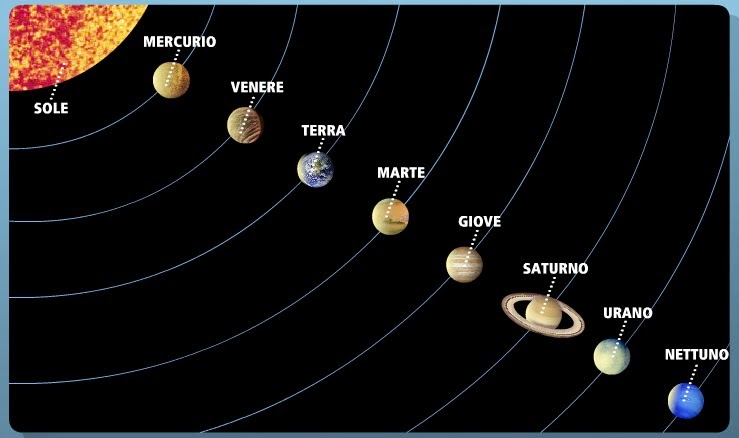 Sistema Solare Da Colorare