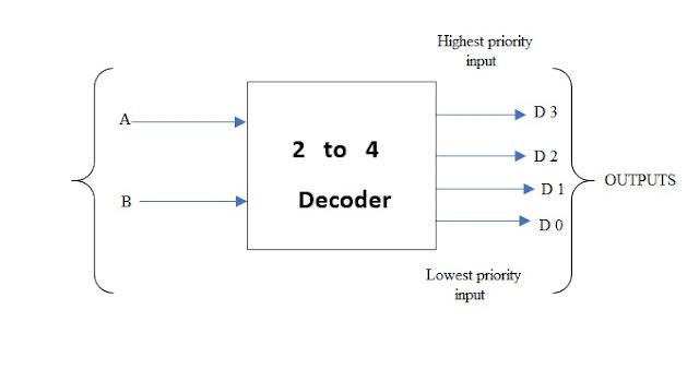 Diagram 2 4 Decoder Logic Diagram Full Version Hd Quality Logic Diagram Diagramsfung Noidimontegiorgio It