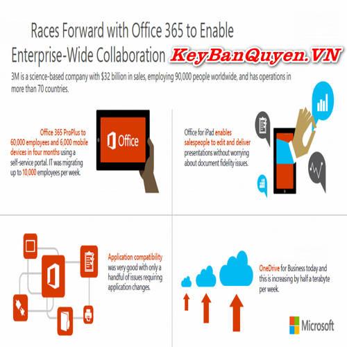 Mua bán key bản quyền Office 365 Pro Plus 10 PC trọn đời Full 32 Bit và 64 Bit .