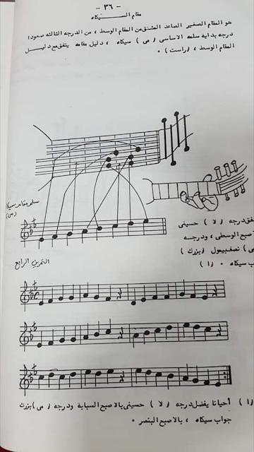 طريقة عزف مقام السيكاه مع كيفية وضع الاصابع على الاوتار تحليل المقام ومشتقاته والفروع المستخرجة منه