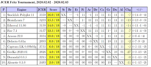 JCER Tournament 2020 - Page 2 2020.02.02.FritzTournament