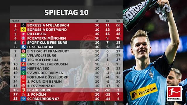 Prediksi Koln vs Hoffenheim — 9 November 2019