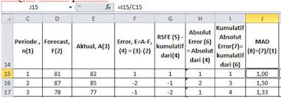 Cara Menghitung Nilai MAD di Excel