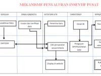 Juknis Insentif Non PNS 2017 dan Mekanisme Penyaluran Sebesar...