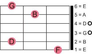 pengertian chord/akord