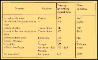 Karakterisitik Fluoresen
