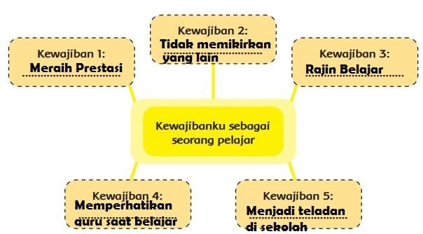 Kewajibanku sebagai seorang pelajar www.simplenews.me
