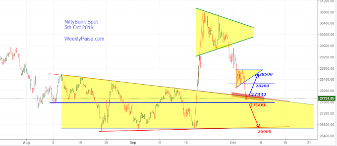 Nifty Bank near Triangle Support
