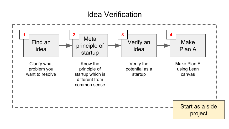 Idea Verification