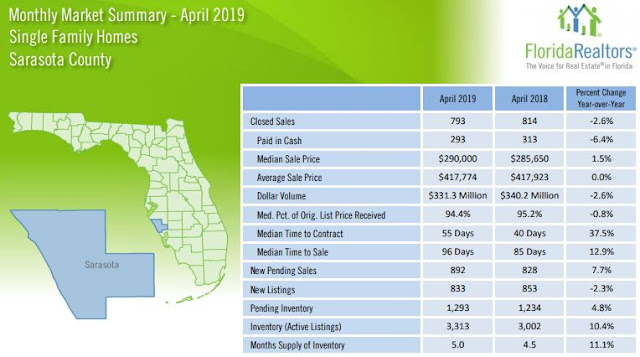 Sarasota County Real Estate Stats April 2019