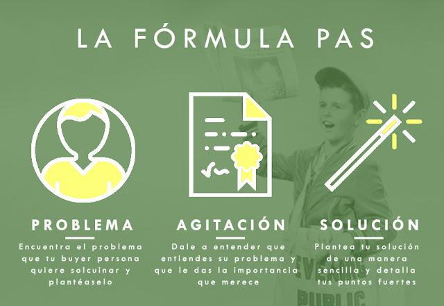 Fórmula PAS de copywriting