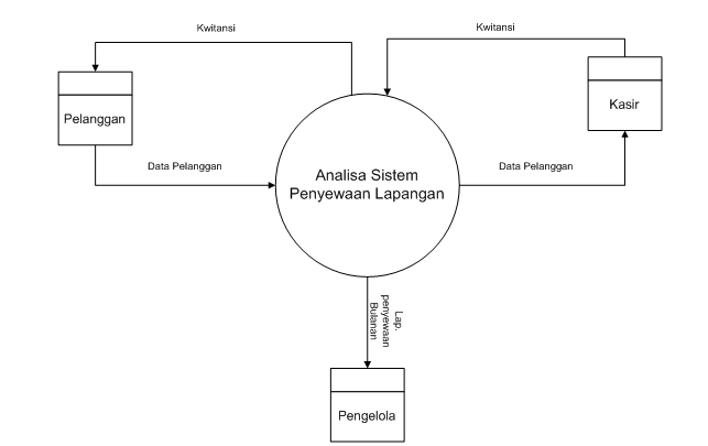 Contoh makalah metode penelitian bsi karawang hendri setiawan diagram konteks sistem berjalan ccuart Image collections