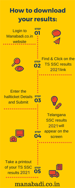 Telangana 10th Class results 2021