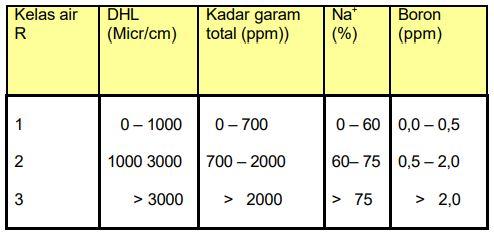 Tabel Klasifikasi air irigasi menurut US Salinity Laboratory
