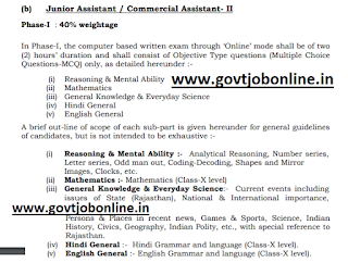 Rajasthan RVUNL Junior Assistant, Commercial Assistant Jobs Exam Pattern and Syllabus