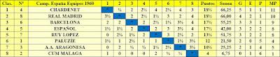 Clasificación del IV Campeonato de España por equipos 1960