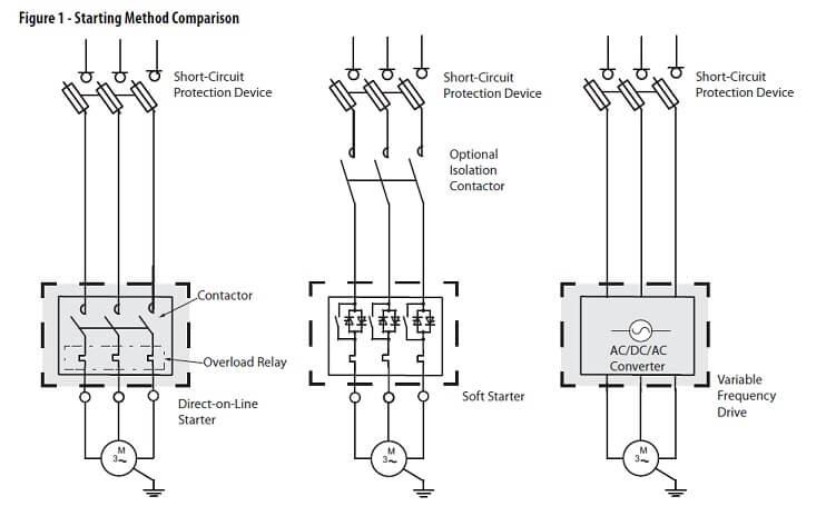 Induction motor starting methods star delta starter dol starter vfd