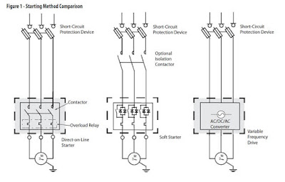 Induction motor starting methods star delta starter dol