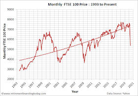 Monthly FTSE 100 Price