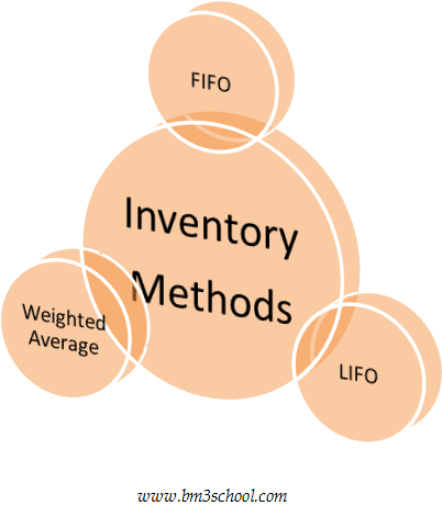 Inventory Methods: FIFO, LIFO, Weighted Average Method