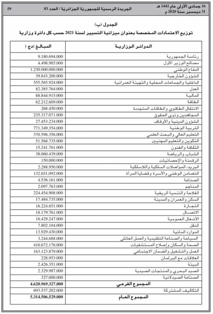 توزيع الاعتمادات المخصصة بعنوان ميزانية التسيير لسنة 2021