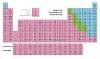 रसायनिक तत्व: परमाणु द्रव्यमान और परमाणु संख्या (Elements: Atomic Mass and Atomic Number)